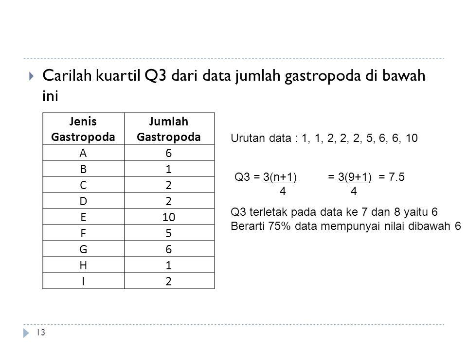  Carilah kuartil Q3 dari data jumlah gastropoda di bawah ini 13 Jenis Gastropoda Jumlah Gastropoda A6 B1 C2 D2 E10 F5 G6 H1 I2 Urutan data : 1, 1, 2,