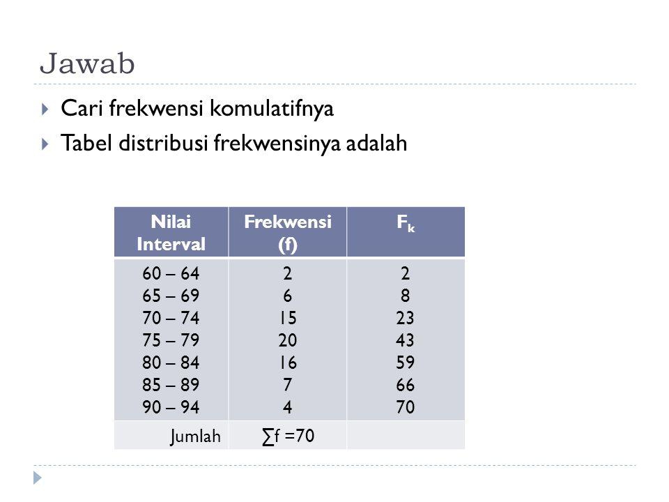 Jawab  Cari frekwensi komulatifnya  Tabel distribusi frekwensinya adalah Nilai Interval Frekwensi (f) FkFk 60 – 64 65 – 69 70 – 74 75 – 79 80 – 84 8