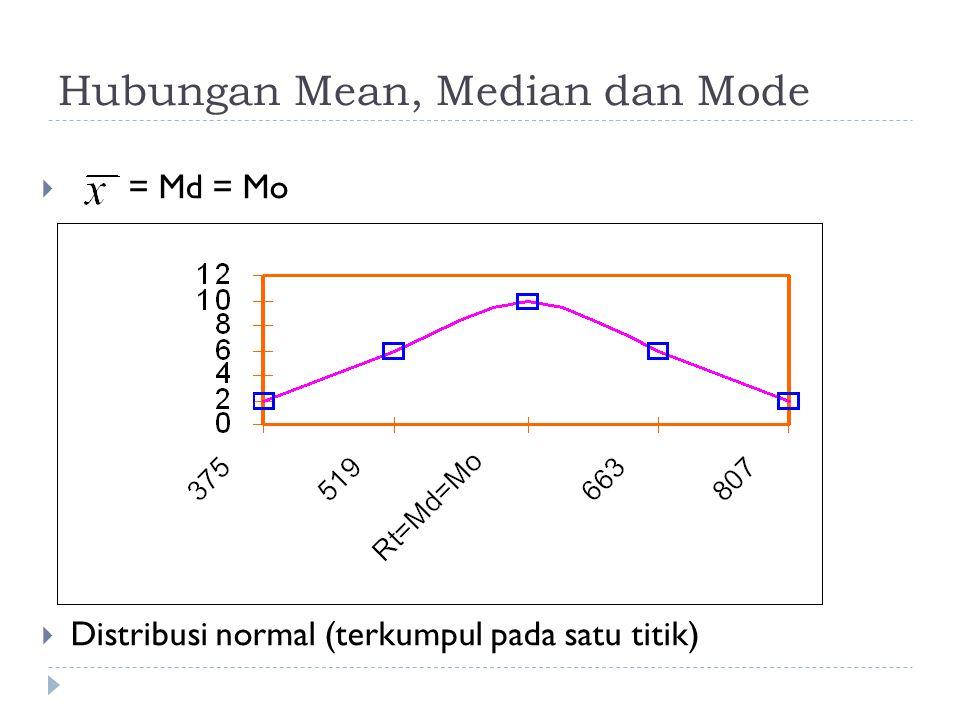 Hubungan Mean, Median dan Mode  = Md = Mo  Distribusi normal (terkumpul pada satu titik)