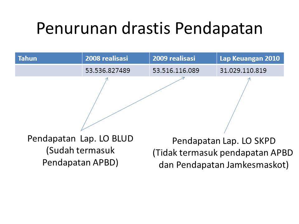 Penurunan drastis Pendapatan Tahun2008 realisasi2009 realisasiLap Keuangan 2010 53.536.82748953.516.116.08931.029.110.819 Pendapatan Lap.