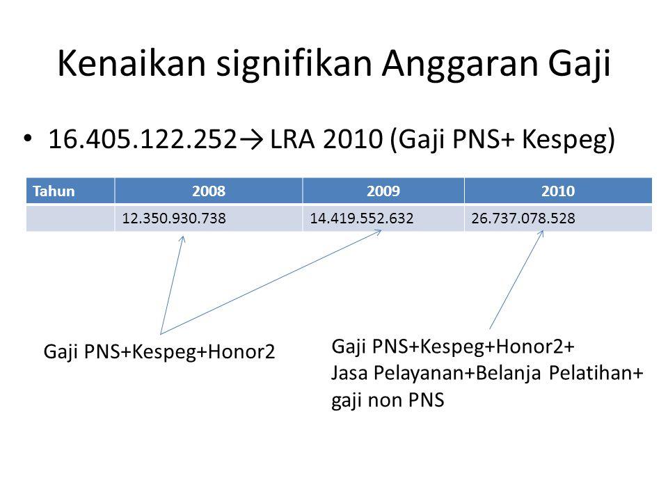 Kenaikan signifikan Anggaran Gaji 16.405.122.252→ LRA 2010 (Gaji PNS+ Kespeg) Tahun200820092010 12.350.930.73814.419.552.63226.737.078.528 Gaji PNS+Kespeg+Honor2 Gaji PNS+Kespeg+Honor2+ Jasa Pelayanan+Belanja Pelatihan+ gaji non PNS