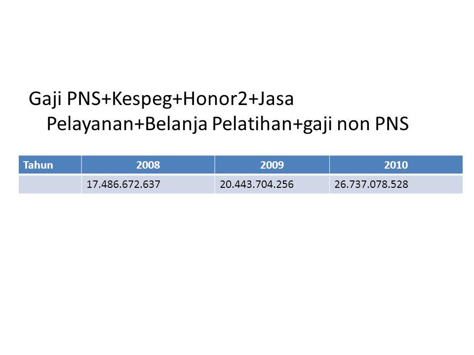 Kerugian yang signifikan Tahun200820092010 11.824.542.0107.072.680.397(26.225.121.513) Hasil dari Laporan LO BLUDHasil dari Laporan LO SKPD
