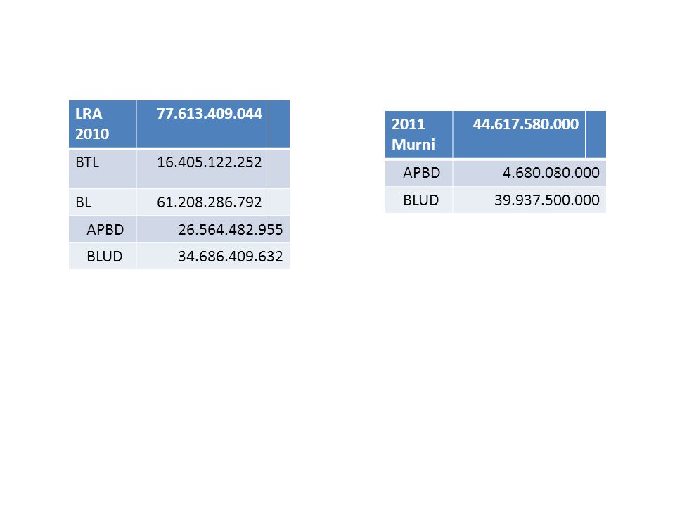 LRA 2010 77.613.409.044 BTL16.405.122.252 BL61.208.286.792 APBD26.564.482.955 BLUD34.686.409.632 2011 Murni 44.617.580.000 APBD4.680.080.000 BLUD39.937.500.000