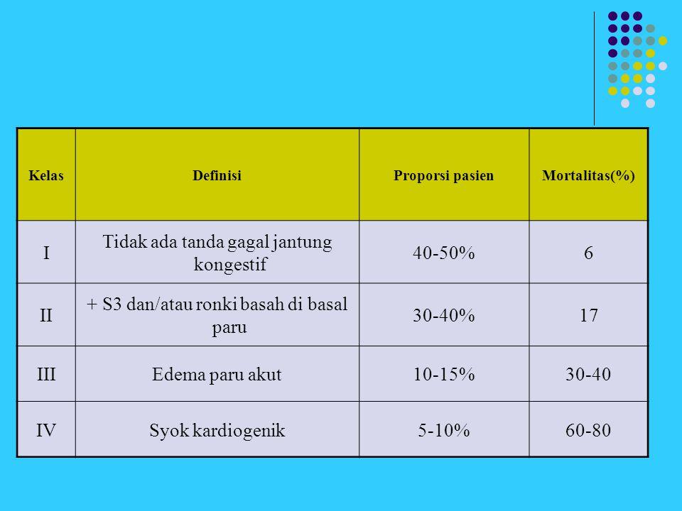 KelasDefinisiProporsi pasienMortalitas(%) I Tidak ada tanda gagal jantung kongestif 40-50%6 II + S3 dan/atau ronki basah di basal paru 30-40%17 IIIEde