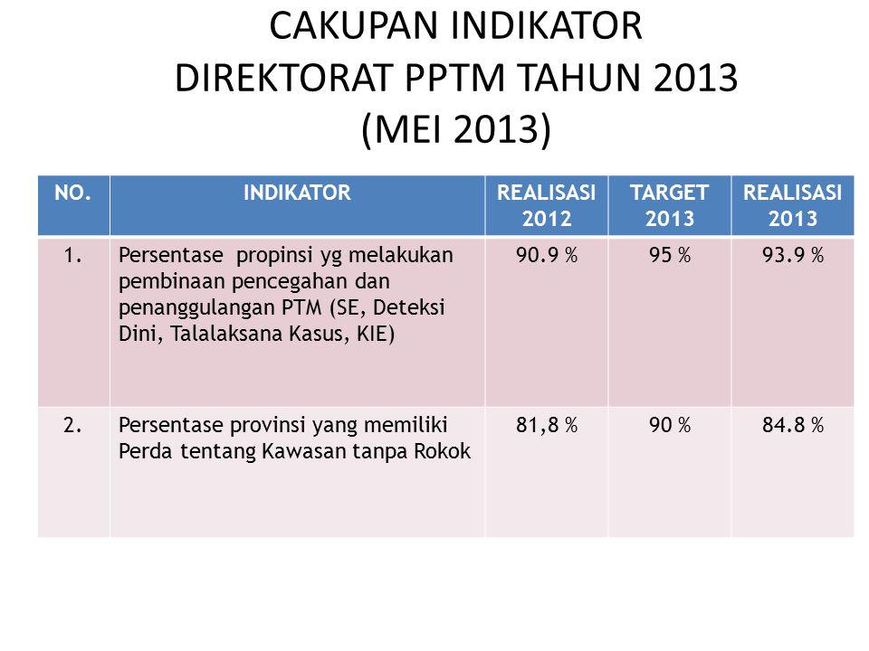 NO.INDIKATORREALISASI 2012 TARGET 2013 REALISASI 2013 1.Persentase propinsi yg melakukan pembinaan pencegahan dan penanggulangan PTM (SE, Deteksi Dini, Talalaksana Kasus, KIE) 90.9 %95 %93.9 % 2.Persentase provinsi yang memiliki Perda tentang Kawasan tanpa Rokok 81,8 %90 %84.8 % CAKUPAN INDIKATOR DIREKTORAT PPTM TAHUN 2013 (MEI 2013)