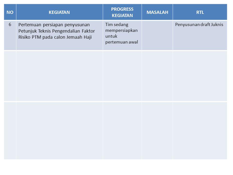 NOKEGIATAN PROGRESS KEGIATAN MASALAHRTL 6 Pertemuan persiapan penyusunan Petunjuk Teknis Pengendalian Faktor Risiko PTM pada calon Jemaah Haji Tim sedang mempersiapkan untuk pertemuan awal Penyusunan draft Juknis