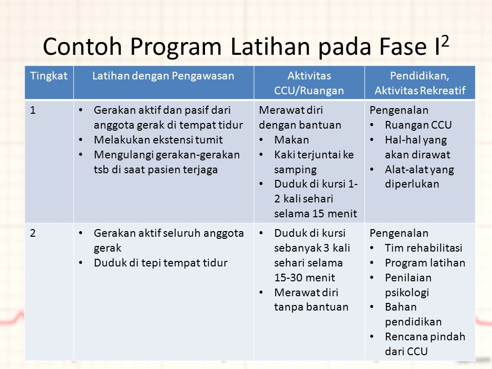 Contoh Program Latihan pada Fase I 2 TingkatLatihan dengan PengawasanAktivitas CCU/Ruangan Pendidikan, Aktivitas Rekreatif 1 Gerakan aktif dan pasif d