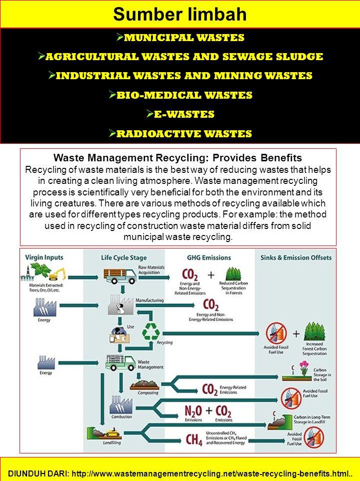 Sumber limbah  MUNICIPAL WASTES  AGRICULTURAL WASTES AND SEWAGE SLUDGE  INDUSTRIAL WASTES AND MINING WASTES  BIO-MEDICAL WASTES  E-WASTES  RADIOACTIVE WASTES DIUNDUH DARI: http://www.wastemanagementrecycling.net/waste-recycling-benefits.html..
