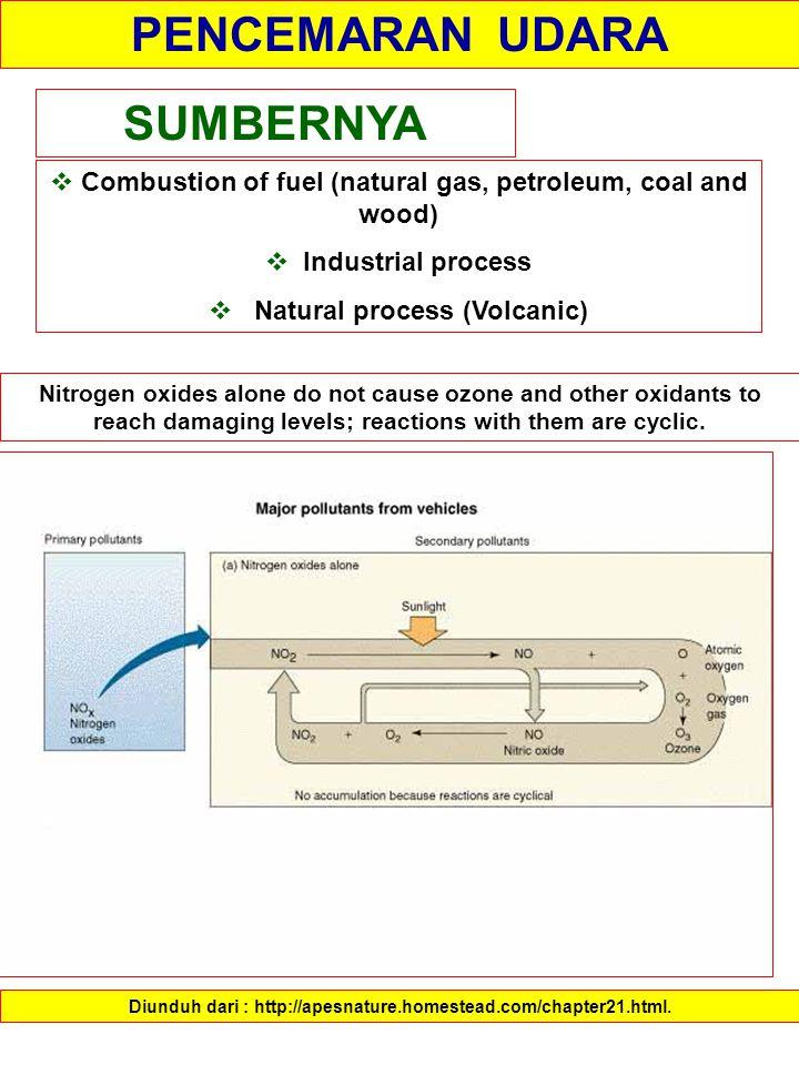 PENCEMARAN UDARA SUMBERNYA  Combustion of fuel (natural gas, petroleum, coal and wood)  Industrial process  Natural process (Volcanic) Diunduh dari : http://apesnature.homestead.com/chapter21.html.