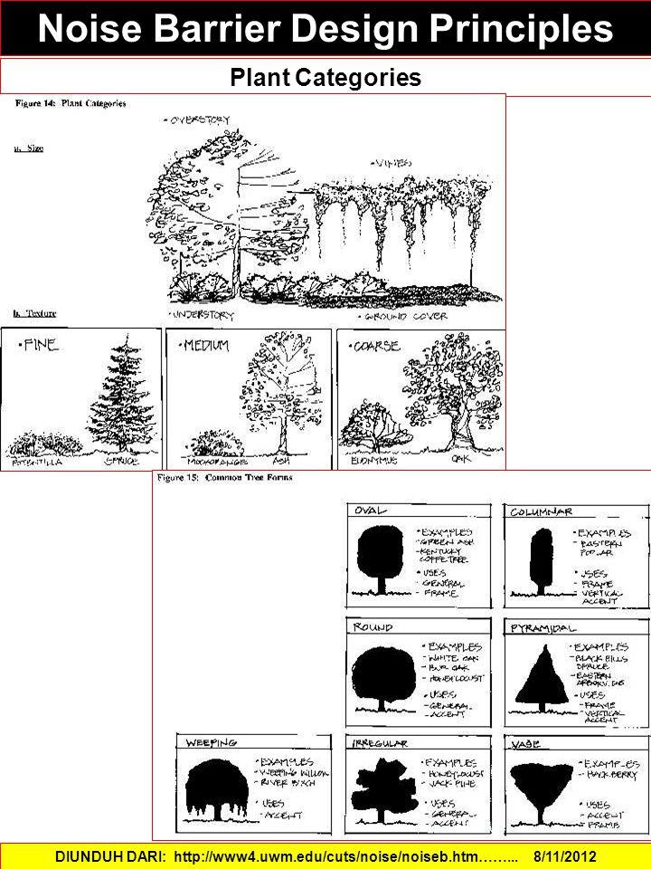Noise Barrier Design Principles DIUNDUH DARI: http://www4.uwm.edu/cuts/noise/noiseb.htm……...