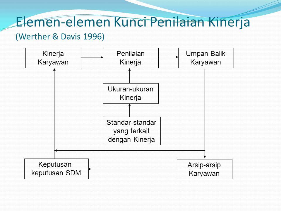 Elemen-elemen Kunci Penilaian Kinerja (Werther & Davis 1996) Kinerja Karyawan Arsip-arsip Karyawan Standar-standar yang terkait dengan Kinerja Ukuran-