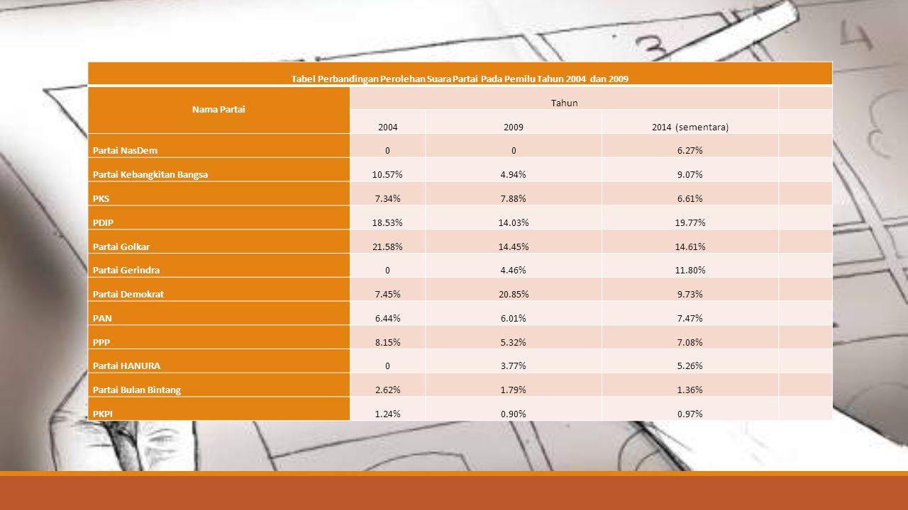 Hasil Analisis Grafik dan tabel tersebut  Pada pemilu 2004 partai dengan perolehan suara terbanyak adalah Partai Golkar dengan perolehan suara mencapi 21,58%,diikuti oleh partai PDIP dan PKB pada urutan kedua dan ketiga dengan perolehan suara masing-masing 18,53% dan 10,57%, sedangkan Partai dengan perolehan terendah terendah adalah PKPI dengan perolehan suara 1,26%.