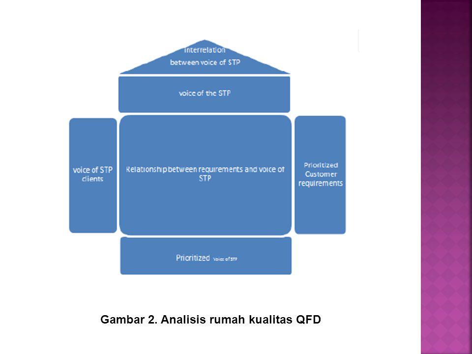 Gambar 2. Analisis rumah kualitas QFD