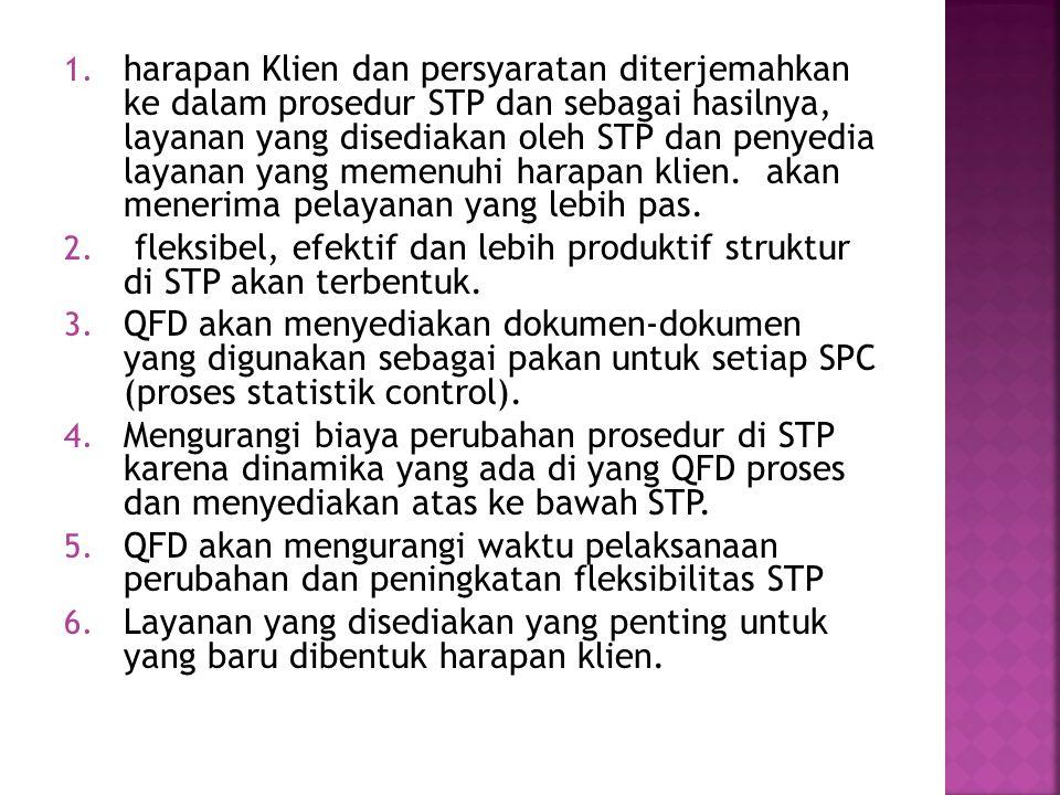 1. harapan Klien dan persyaratan diterjemahkan ke dalam prosedur STP dan sebagai hasilnya, layanan yang disediakan oleh STP dan penyedia layanan yang