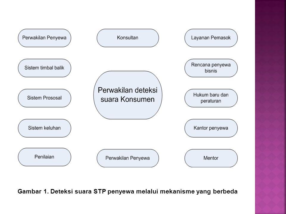 Gambar 1. Deteksi suara STP penyewa melalui mekanisme yang berbeda