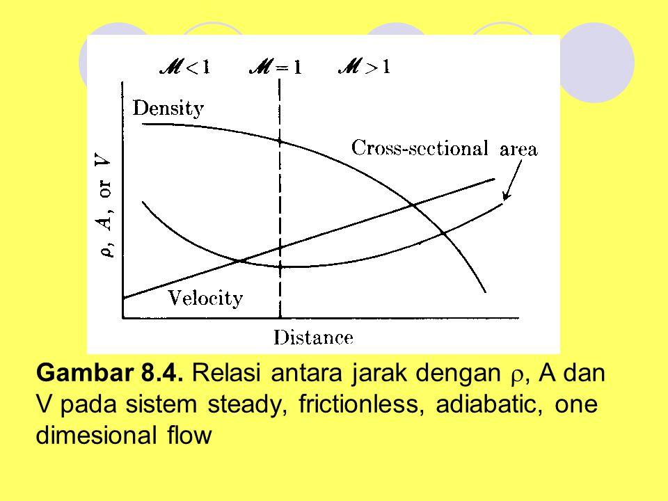 Gambar 8.4. Relasi antara jarak dengan , A dan V pada sistem steady, frictionless, adiabatic, one dimesional flow