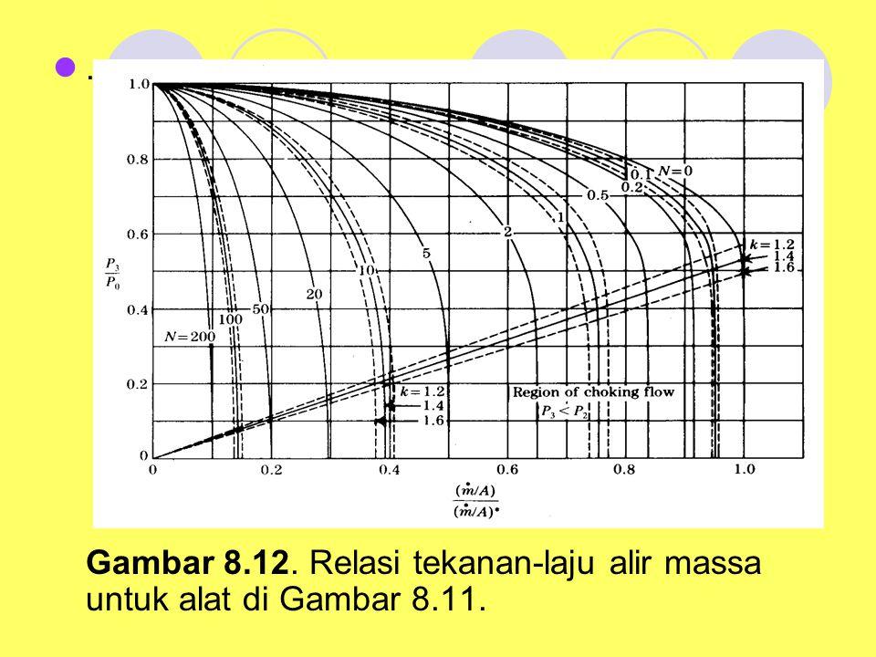 . Gambar 8.12. Relasi tekanan-laju alir massa untuk alat di Gambar 8.11.
