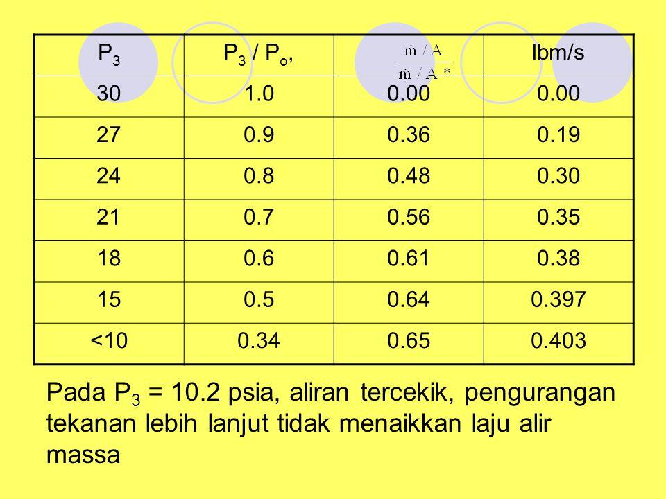 P3P3 P 3 / P o, lbm/s 301.00.00 270.90.360.19 240.80.480.30 210.70.560.35 180.60.610.38 150.50.640.397 <100.340.650.403 Pada P 3 = 10.2 psia, aliran t