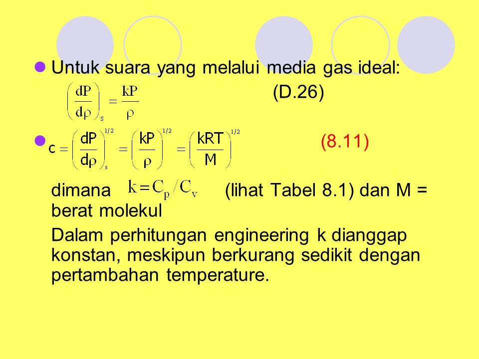 Untuk suara yang melalui media gas ideal: (D.26) (8.11) dimana (lihat Tabel 8.1) dan M = berat molekul Dalam perhitungan engineering k dianggap konsta