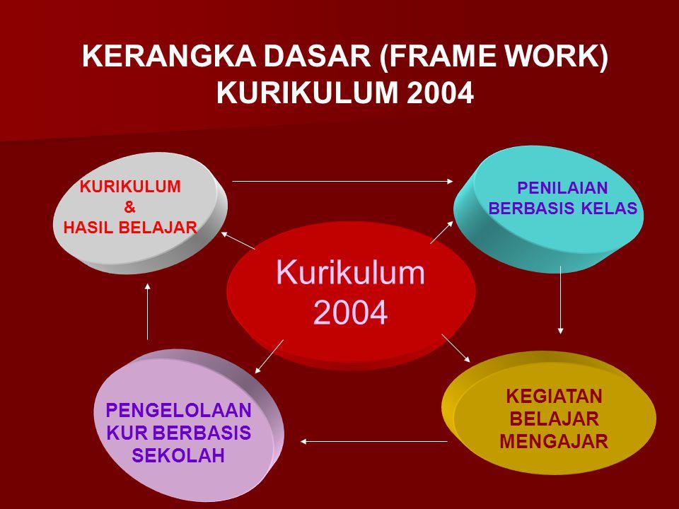 Kurikulum 2004 KURIKULUM & HASIL BELAJAR PENILAIAN BERBASIS KELAS KEGIATAN BELAJAR MENGAJAR PENGELOLAAN KUR BERBASIS SEKOLAH KERANGKA DASAR (FRAME WORK) KURIKULUM 2004