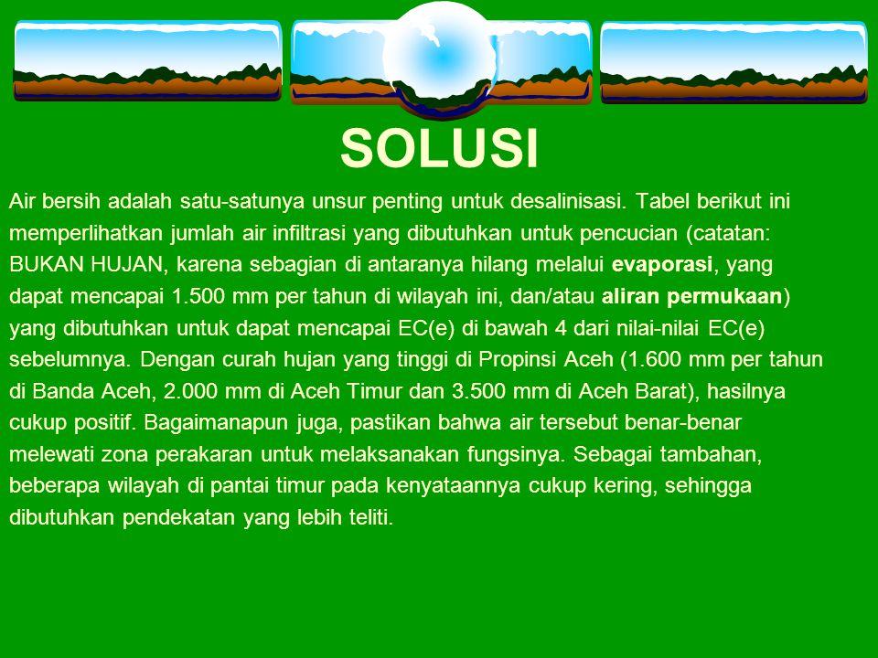 SOLUSI Air bersih adalah satu-satunya unsur penting untuk desalinisasi. Tabel berikut ini memperlihatkan jumlah air infiltrasi yang dibutuhkan untuk p