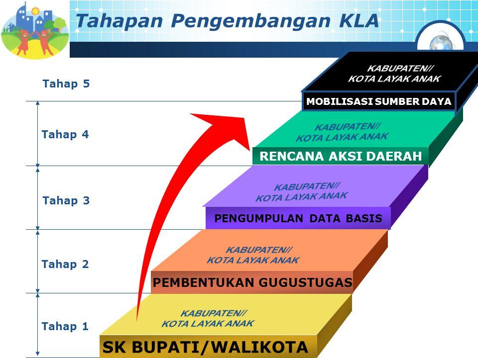 Tahapan Pengembangan KLA RENCANA AKSI DAERAH PENGUMPULAN DATA BASIS PEMBENTUKAN GUGUSTUGAS SK BUPATI/WALIKOTA Tahap 4 Tahap 3 Tahap 2 Tahap 1 MOBILISA