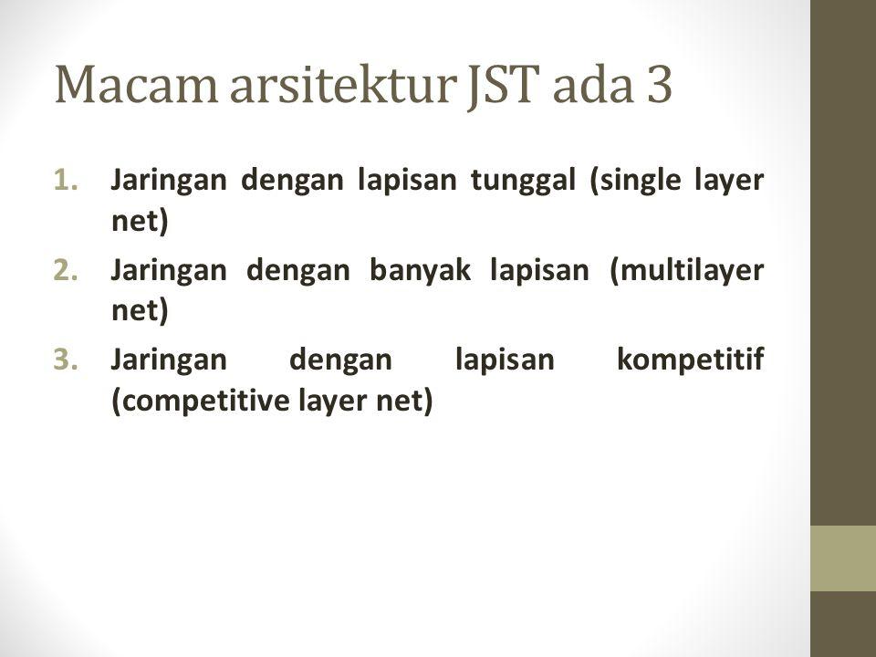 Macam arsitektur JST ada 3 1.Jaringan dengan lapisan tunggal (single layer net) 2.Jaringan dengan banyak lapisan (multilayer net) 3.Jaringan dengan la