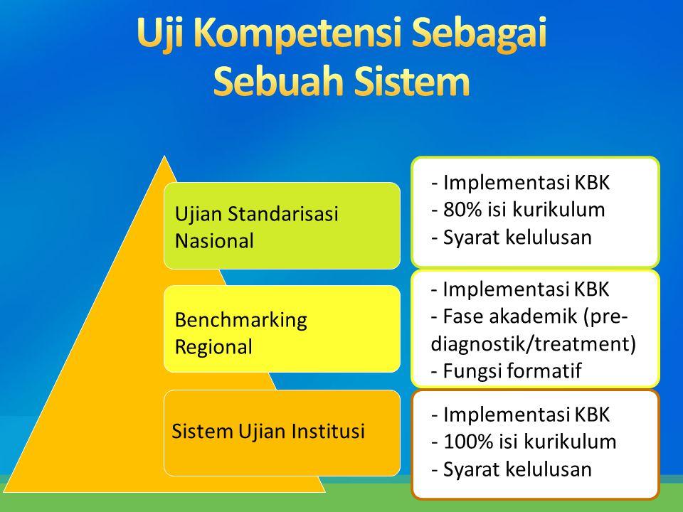 Ujian Standarisasi Nasional Benchmarking Regional Sistem Ujian Institusi - Implementasi KBK - 100% isi kurikulum - Syarat kelulusan - Implementasi KBK
