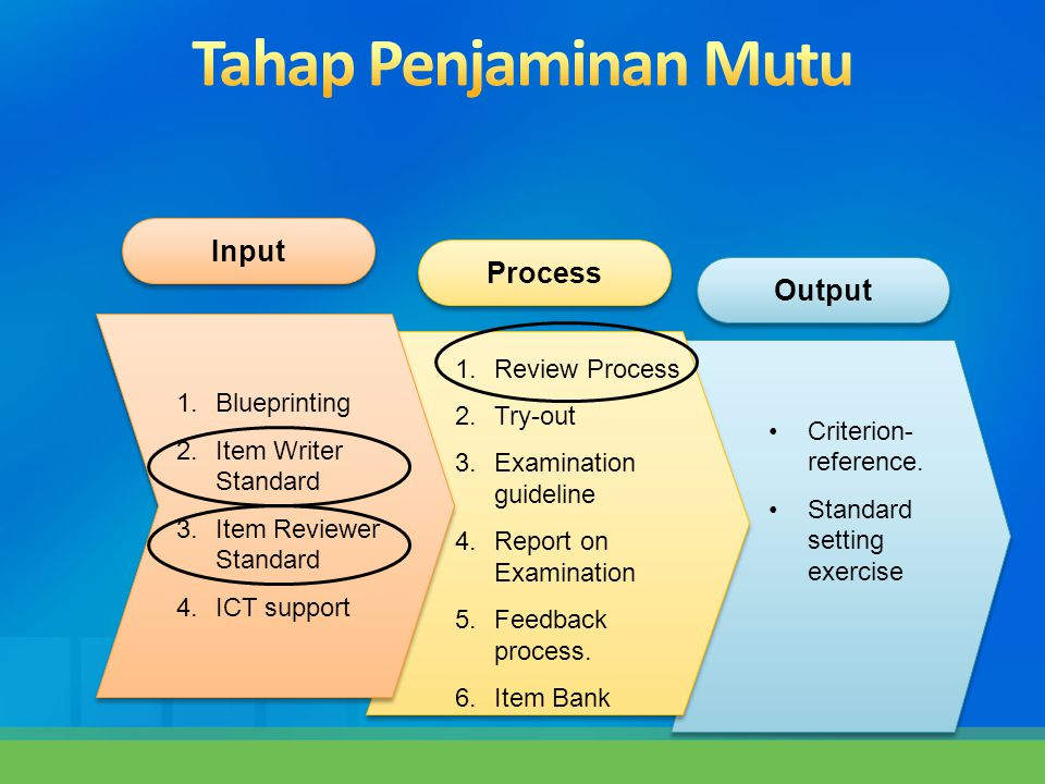 Input Process Output 1.Blueprinting 2.Item Writer Standard 3.Item Reviewer Standard 4.ICT support 1.Review Process 2.Try-out 3.Examination guideline 4