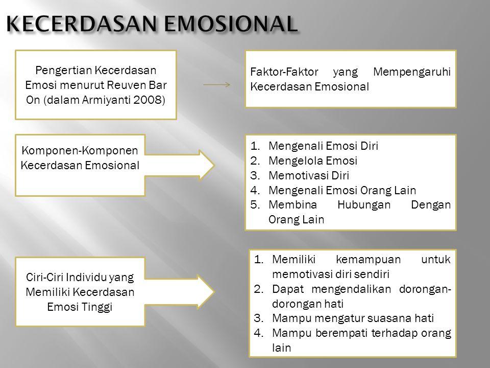 Pengertian Kecerdasan Emosi menurut Reuven Bar On (dalam Armiyanti 2008) Faktor-Faktor yang Mempengaruhi Kecerdasan Emosional Komponen-Komponen Kecerd