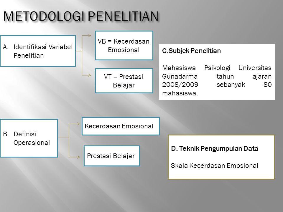 A.Identifikasi Variabel Penelitian VB = Kecerdasan Emosional VT = Prestasi Belajar B. Definisi Operasional Kecerdasan Emosional Prestasi Belajar C.Sub
