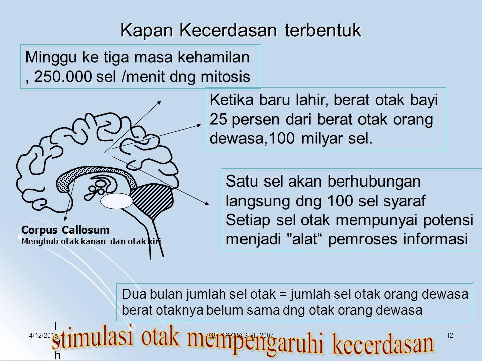 4/12/2015DEPDIKNAS RI, 200712 Kapan Kecerdasan terbentuk Minggu ke tiga masa kehamilan, 250.000 sel /menit dng mitosis Ketika baru lahir, berat otak b