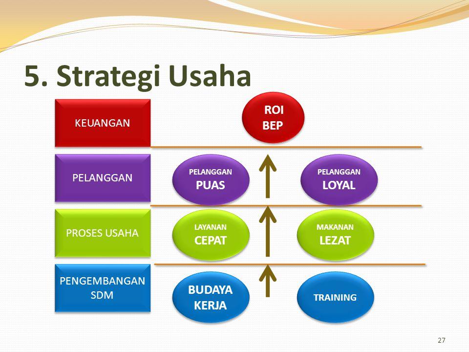 5. Strategi Usaha 27 KEUANGAN PELANGGAN PROSES USAHA PENGEMBANGAN SDM ROI BEP ROI BEP PELANGGAN PUAS PELANGGAN LOYAL LAYANAN CEPAT MAKANAN LEZAT BUDAY