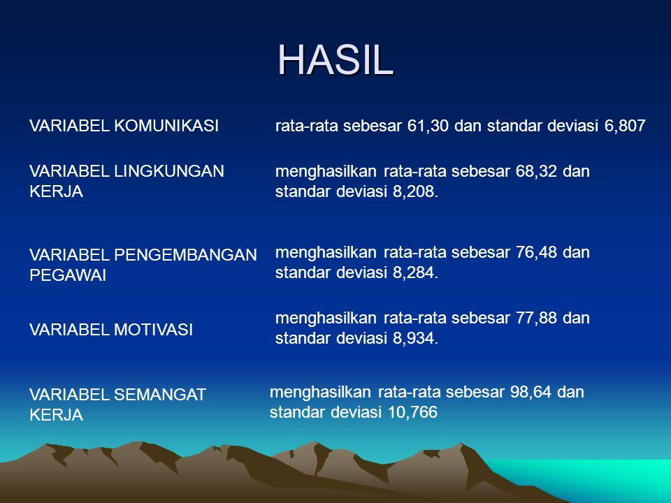 HASIL VARIABEL KOMUNIKASIrata-rata sebesar 61,30 dan standar deviasi 6,807 VARIABEL LINGKUNGAN KERJA menghasilkan rata-rata sebesar 68,32 dan standar deviasi 8,208.