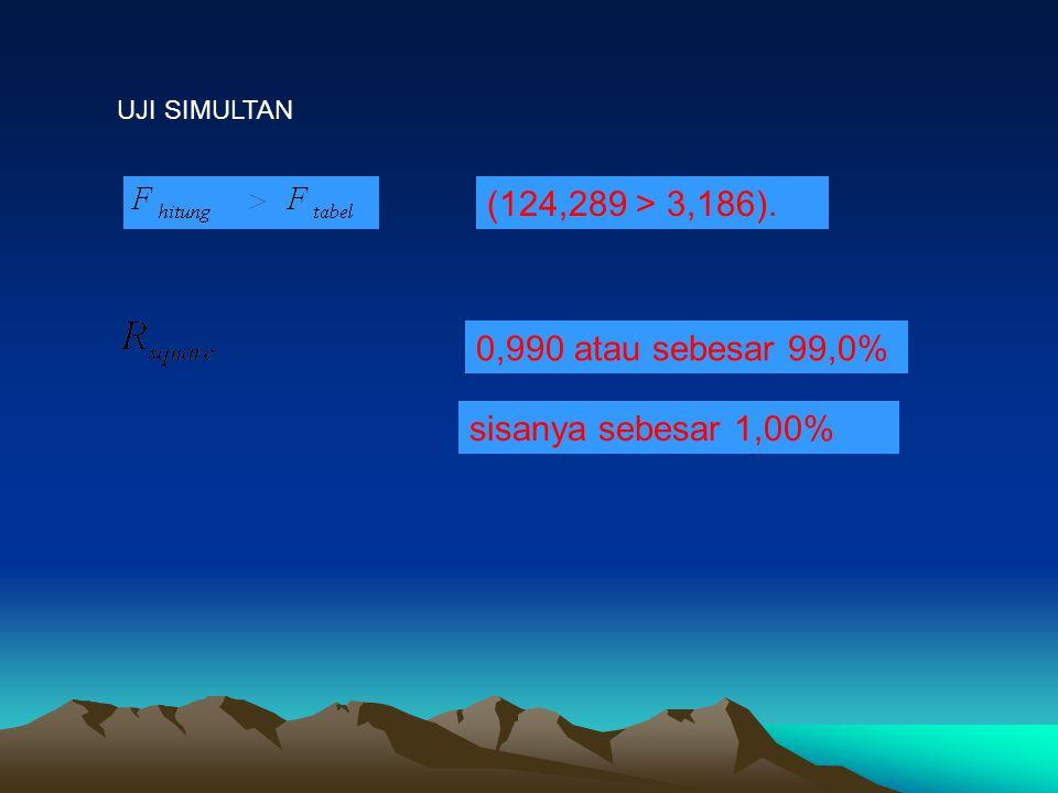 UJI SIMULTAN (124,289 > 3,186). 0,990 atau sebesar 99,0% sisanya sebesar 1,00%