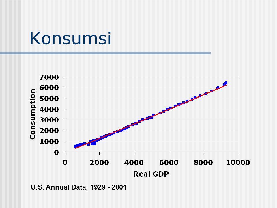 Konsumsi U.S. Annual Data, 1929 - 2001