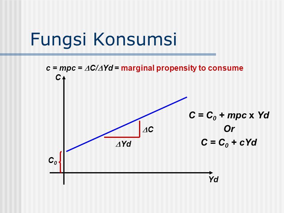 Fungsi Konsumsi C0C0  Yd CC c = mpc =  C/  Yd = marginal propensity to consume C Yd C = C 0 + mpc x Yd Or C = C 0 + cYd