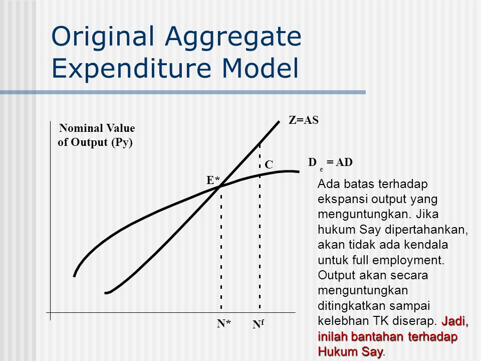 Original Aggregate Expenditure Model N* NfNf Nominal Value of Output (Py) E* C Z=AS D e = AD Jadi, inilah bantahan terhadap Hukum Say Ada batas terhad