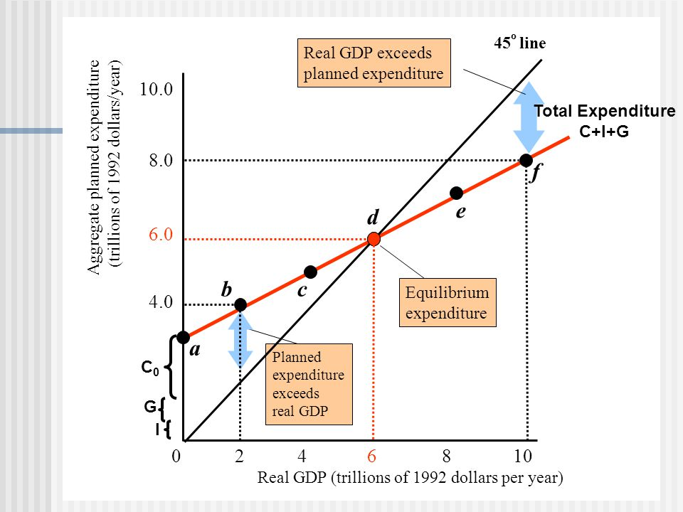 d Planned expenditure exceeds real GDP Real GDP (trillions of 1992 dollars per year) Aggregate planned expenditure (trillions of 1992 dollars/year) 4.