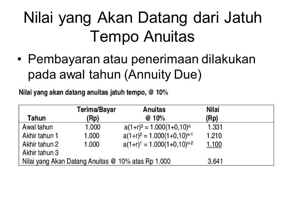 Nilai yang Akan Datang dari Jatuh Tempo Anuitas Pembayaran atau penerimaan dilakukan pada awal tahun (Annuity Due)