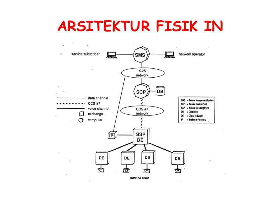 ARSITEKTUR FISIK IN