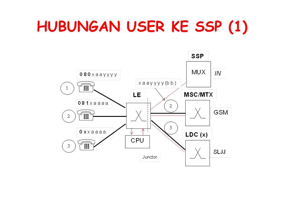 HUBUNGAN USER KE SSP (1)