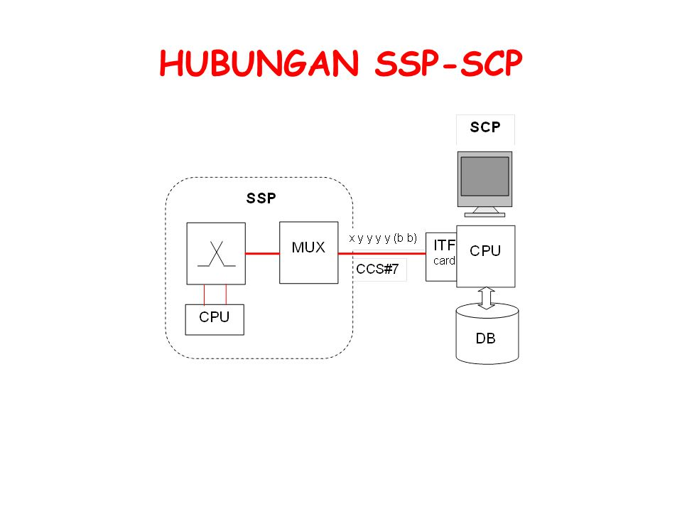 HUBUNGAN SSP-SCP
