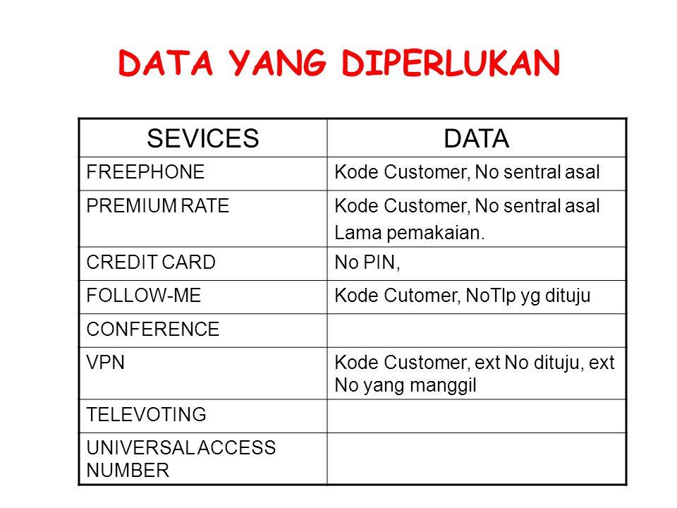 DATA YANG DIPERLUKAN SEVICESDATA FREEPHONEKode Customer, No sentral asal PREMIUM RATEKode Customer, No sentral asal Lama pemakaian. CREDIT CARDNo PIN,