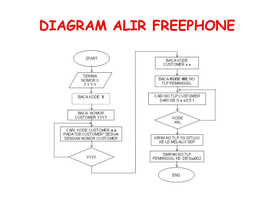 DIAGRAM ALIR FREEPHONE