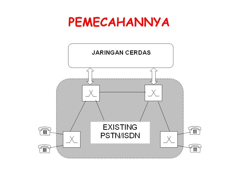 PEMECAHANNYA