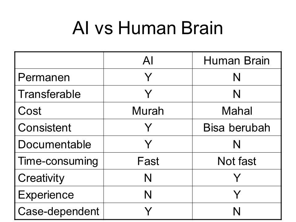 AI vs Human Brain AIHuman Brain PermanenYN TransferableYN CostMurahMahal ConsistentYBisa berubah DocumentableYN Time-consuming FastNot fast Creativity