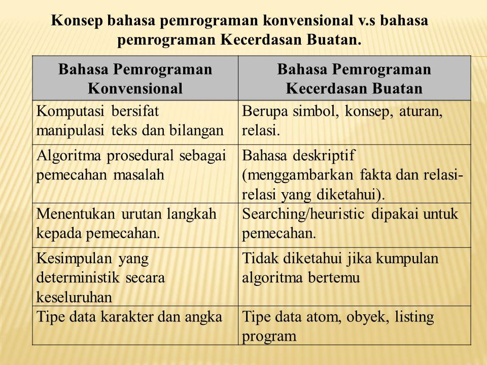Bahasa Pemrograman Konvensional Bahasa Pemrograman Kecerdasan Buatan Komputasi bersifat manipulasi teks dan bilangan Berupa simbol, konsep, aturan, re