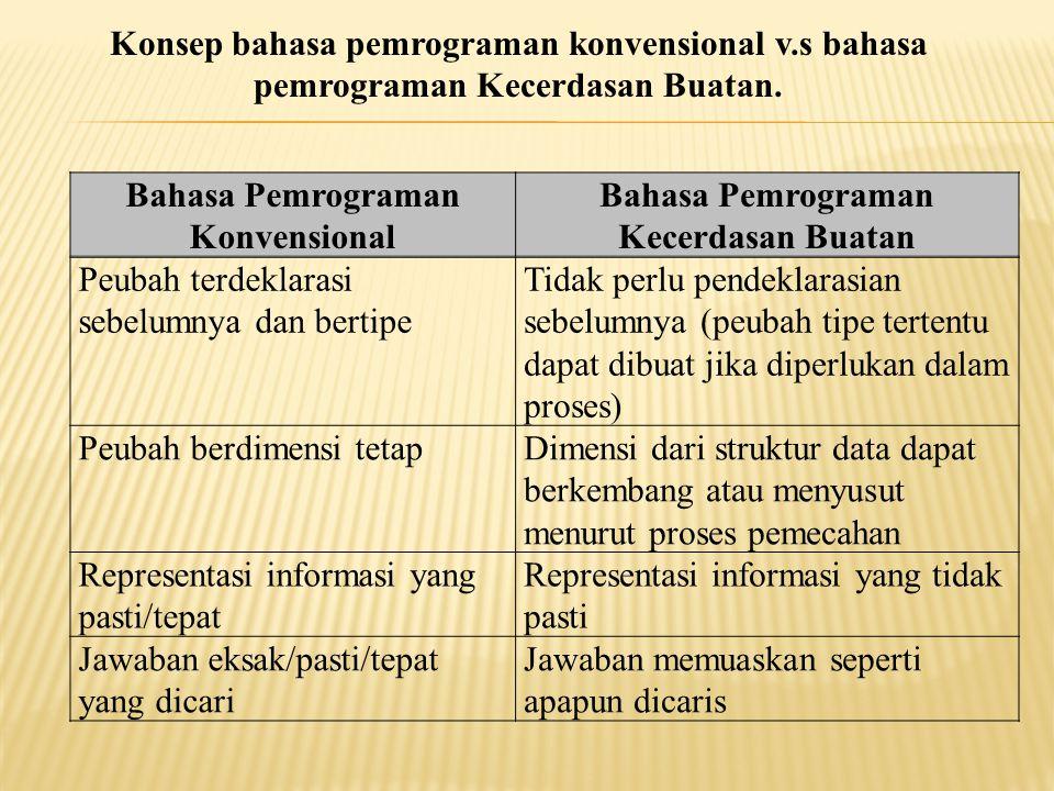 Bahasa Pemrograman Konvensional Bahasa Pemrograman Kecerdasan Buatan Peubah terdeklarasi sebelumnya dan bertipe Tidak perlu pendeklarasian sebelumnya