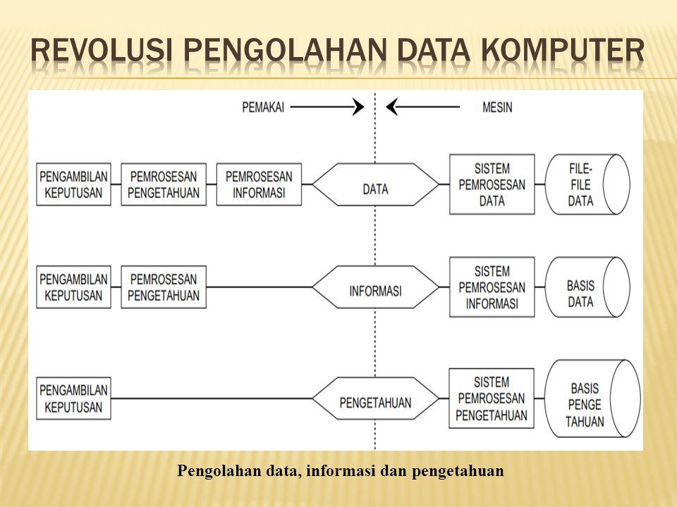 Pengolahan data, informasi dan pengetahuan
